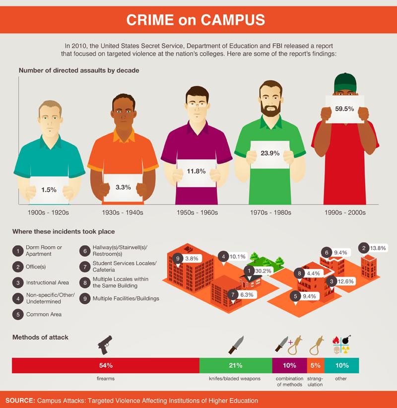 Debating guns on campus